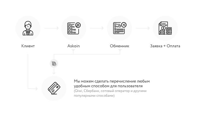 Файлов обменник на яндекс народ