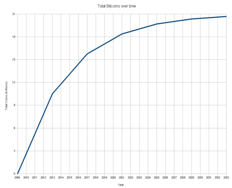 График роста числа добытых биткоинов